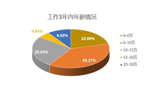 2017中国程序员薪资生存现状调查报告